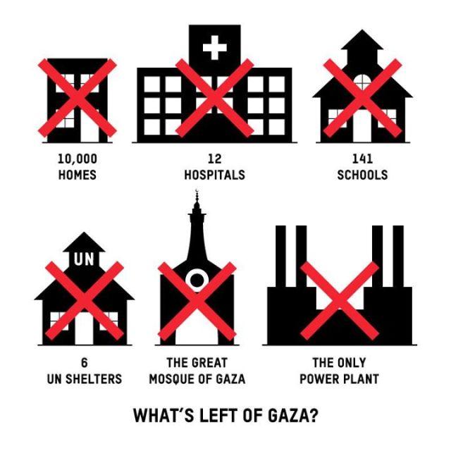 what's left of gaza