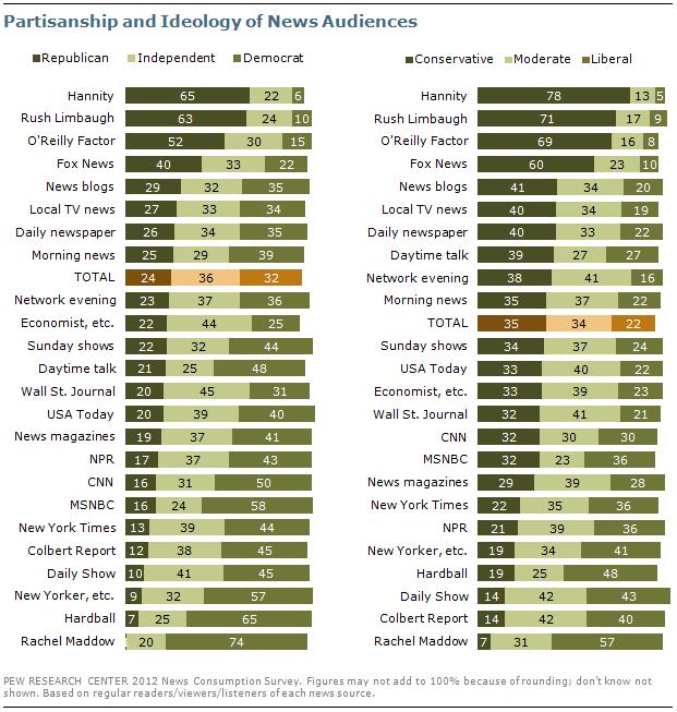 Political affiliation major news outlets