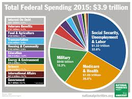 2015 Spending, National Priorities Project
