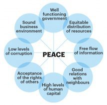 peace what contributes Visions of Humanity Global Peace Index
