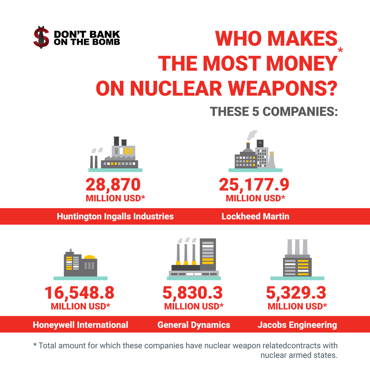 Who makes the most money on nuclear weapons? 28 companies