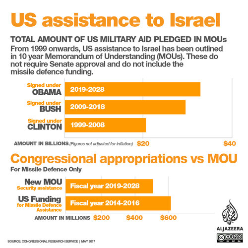 US assistance to Israel.jpg
